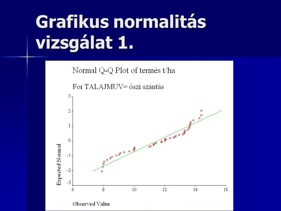 Grafikus normalitás vizsgálat 1.