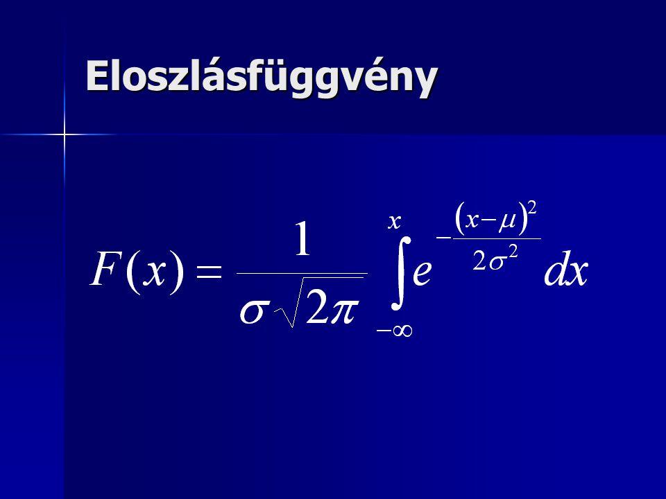 Eloszlásfüggvény Az eloszlást jellemző paraméterek a µ és a szigma kiolvashatók az eloszlás sűrűség vagy eloszlásfüggvényéből.