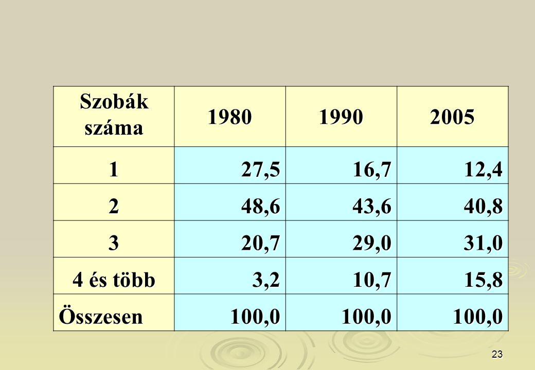 Szobák száma. 1980. 1990. 2005. 1. 27,5. 16,7. 12,4. 2. 48,6. 43,6. 40,8. 3. 20,7. 29,0.