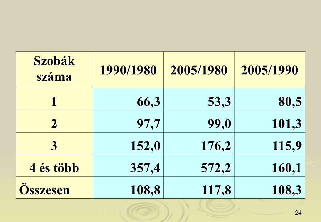 Szobák száma. 1990/1980. 2005/1980. 2005/1990. 1. 66,3. 53,3. 80,5. 2. 97,7. 99,0. 101,3.