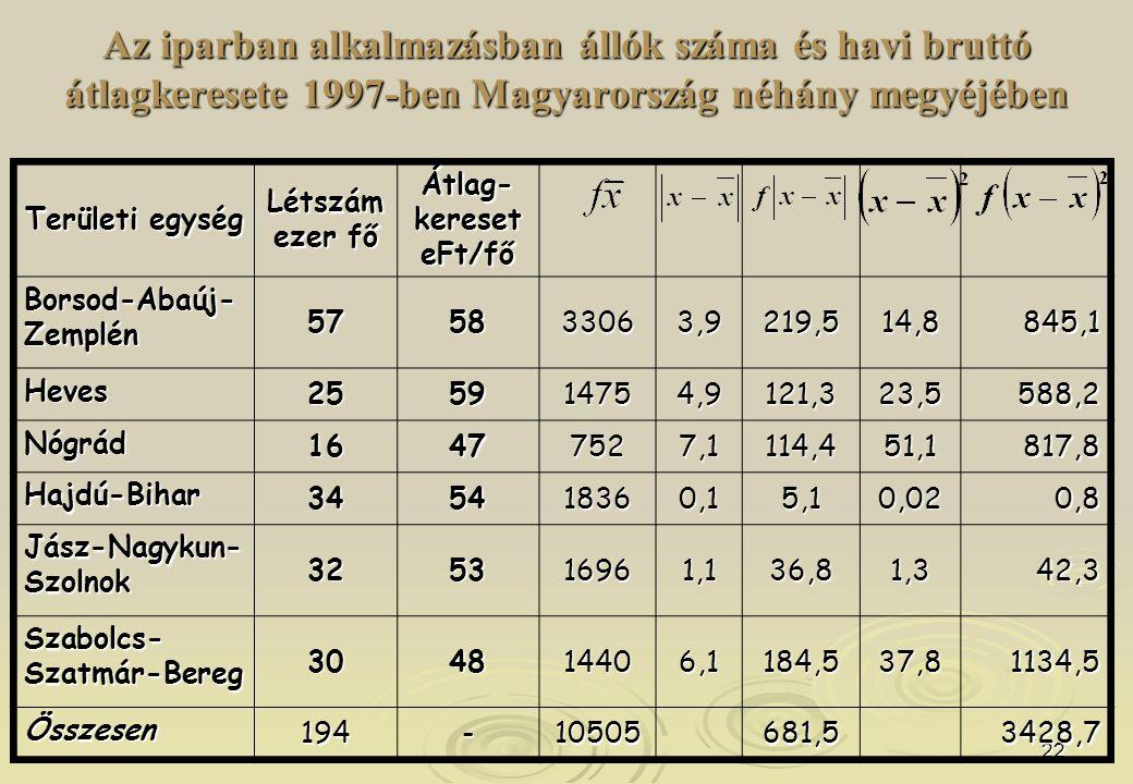 Az iparban alkalmazásban állók száma és havi bruttó átlagkeresete 1997-ben Magyarország néhány megyéjében