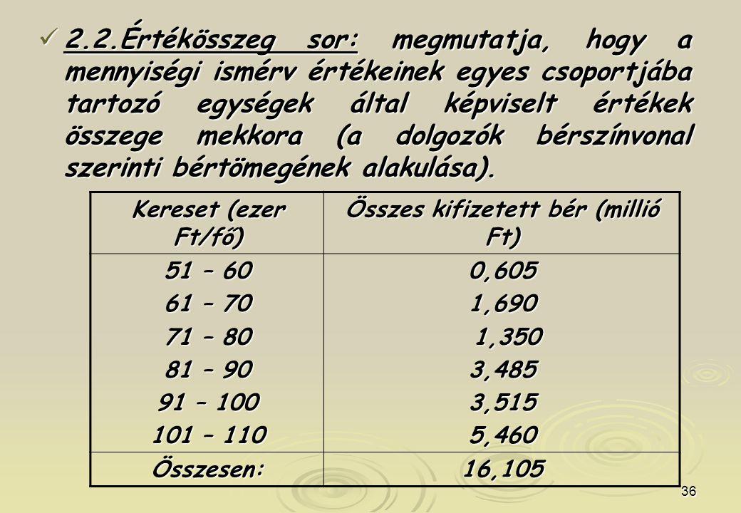 Összes kifizetett bér (millió Ft)
