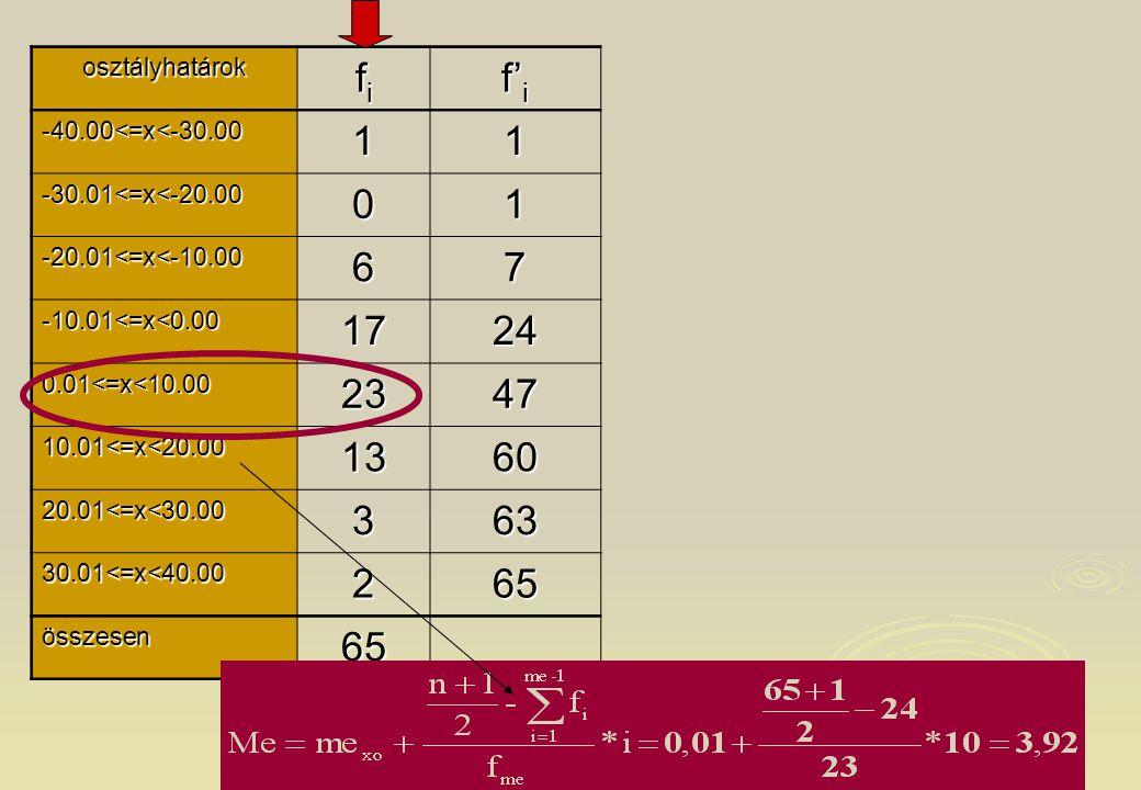 osztályhatárok fi. f'i. -40.00<=x<-30.00. 1. -30.01<=x<-20.00. -20.01<=x<-10.00. 6. 7. -10.01<=x<0.00.
