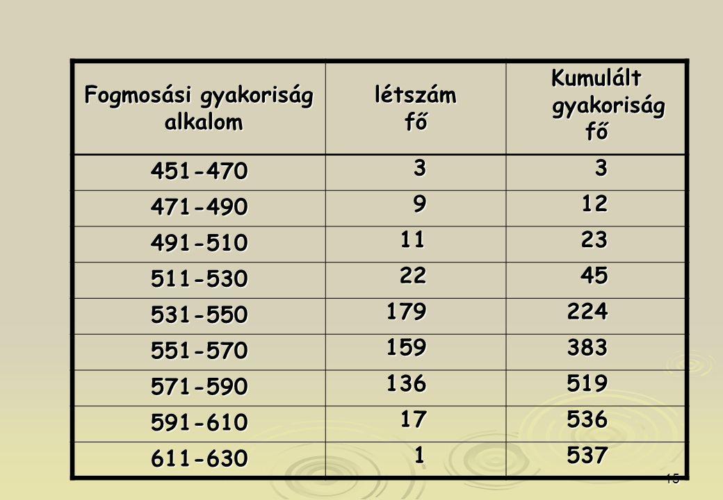 Fogmosási gyakoriság alkalom. létszám. fő. Kumulált gyakoriság. 451-470. 3. 471-490. 9. 12.