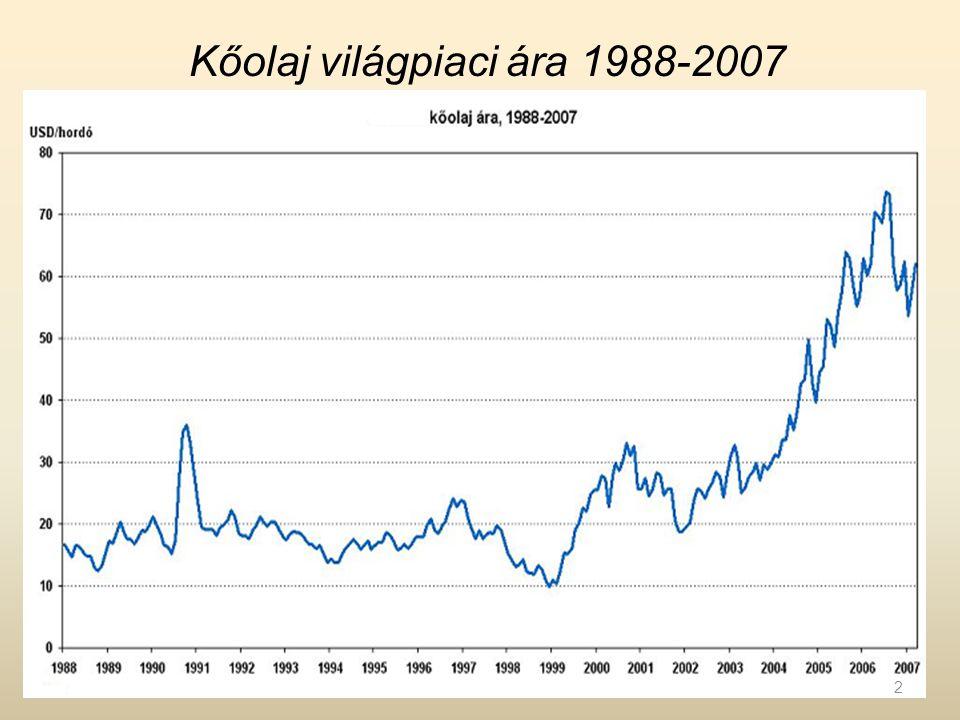 Kőolaj világpiaci ára 1988-2007