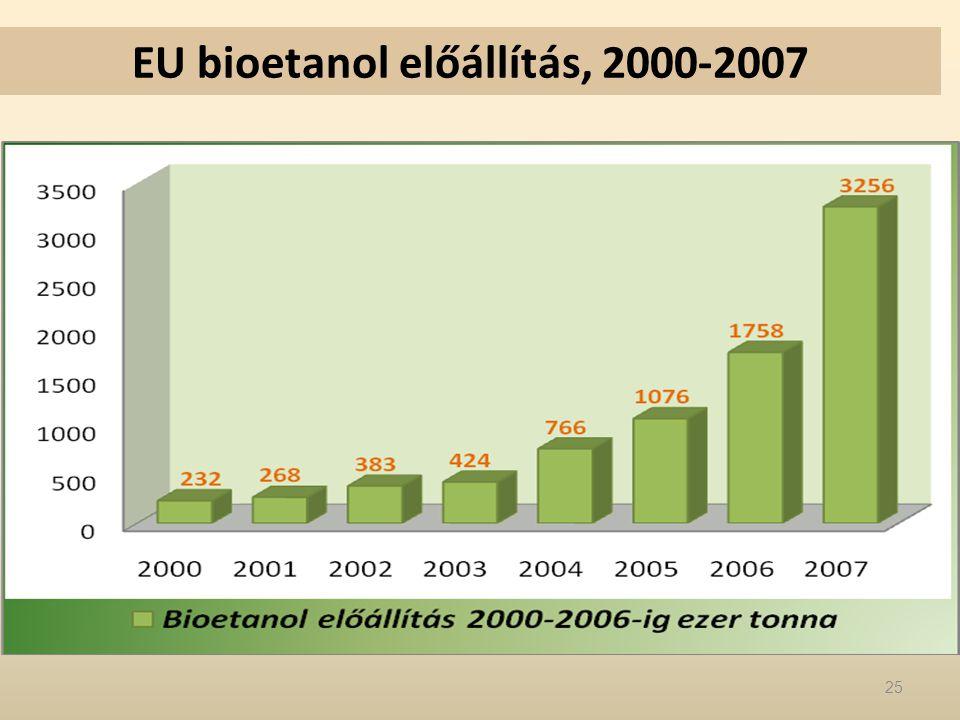 EU bioetanol előállítás, 2000-2007
