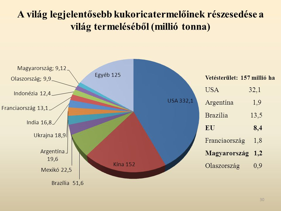 A világ legjelentősebb kukoricatermelőinek részesedése a világ termeléséből (millió tonna)