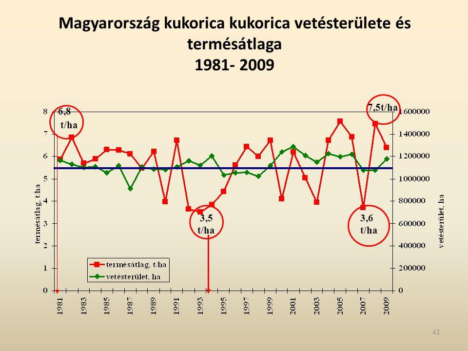 Magyarország kukorica kukorica vetésterülete és termésátlaga 1981- 2009