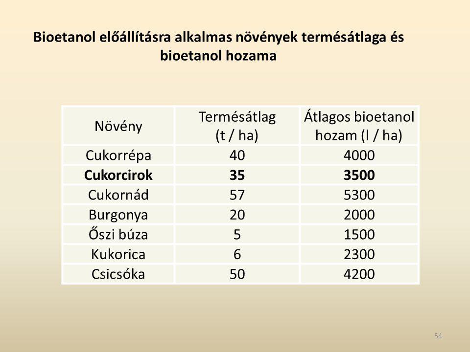 Átlagos bioetanol hozam (l / ha)