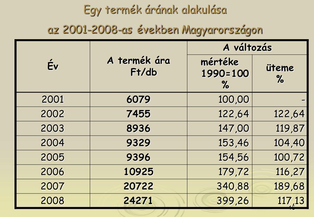 Egy termék árának alakulása az 2001-2008-as években Magyarországon