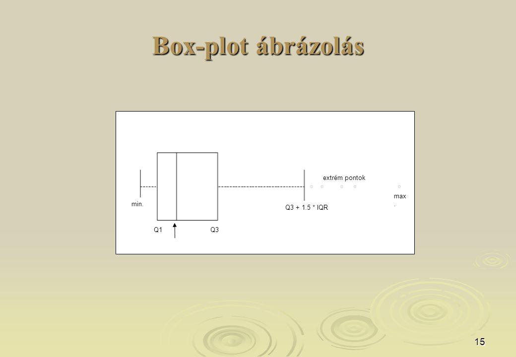 Box-plot ábrázolás extrém pontok max. min. Q3 + 1.5 * IQR Q1 Q3