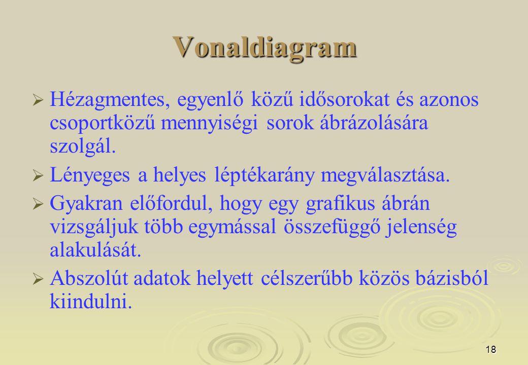 Vonaldiagram Hézagmentes, egyenlő közű idősorokat és azonos csoportközű mennyiségi sorok ábrázolására szolgál.