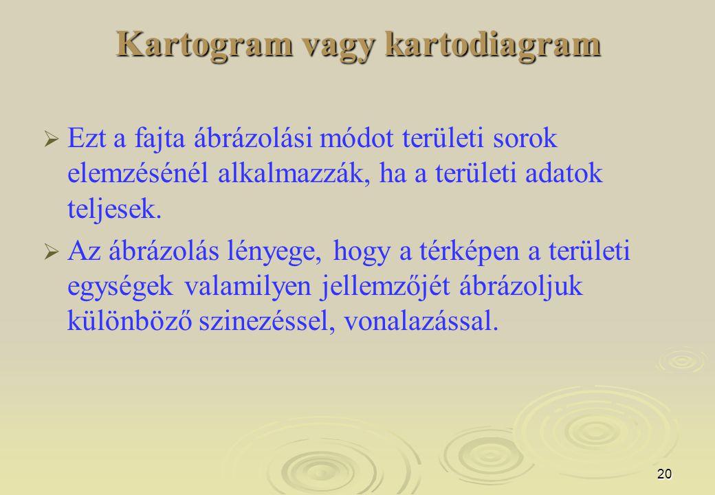 Kartogram vagy kartodiagram