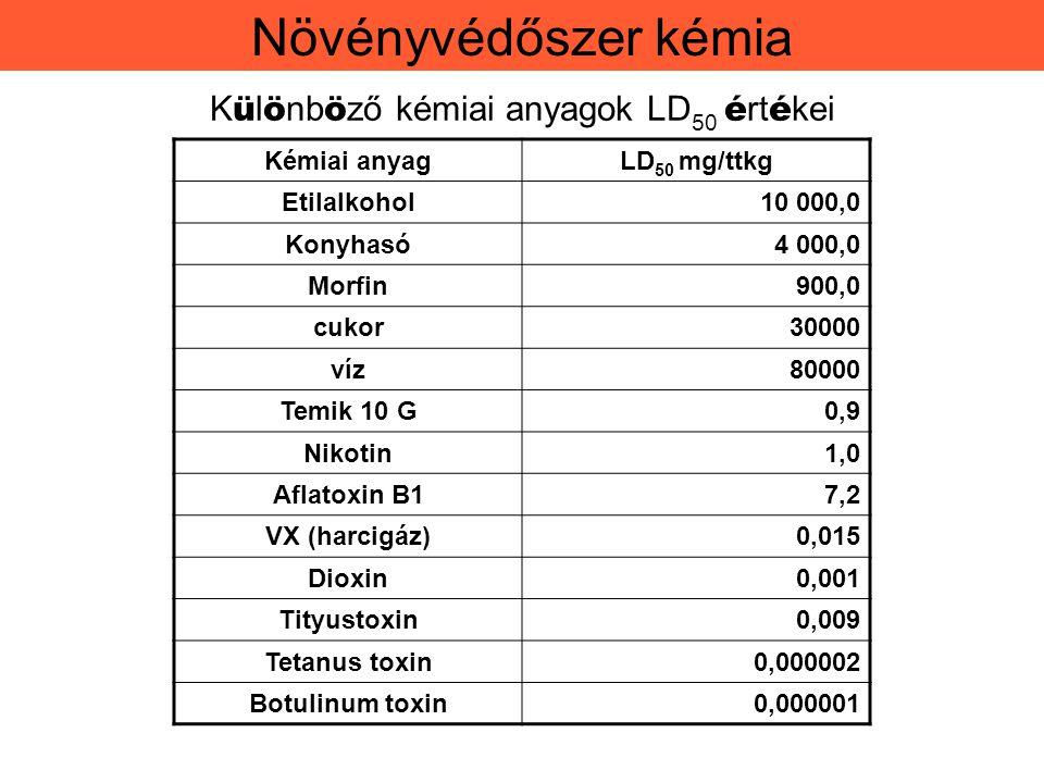 Különböző kémiai anyagok LD50 értékei