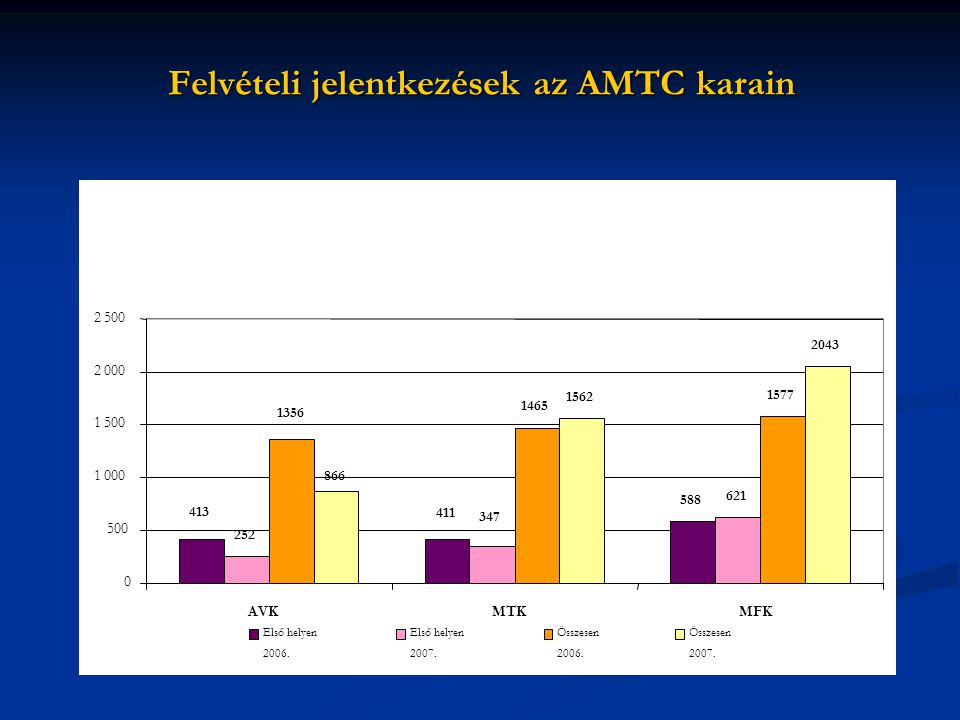 Felvételi jelentkezések az AMTC karain