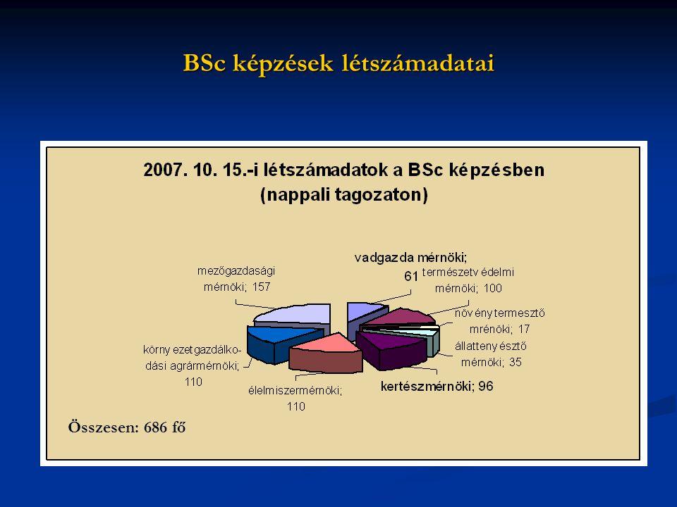 BSc képzések létszámadatai