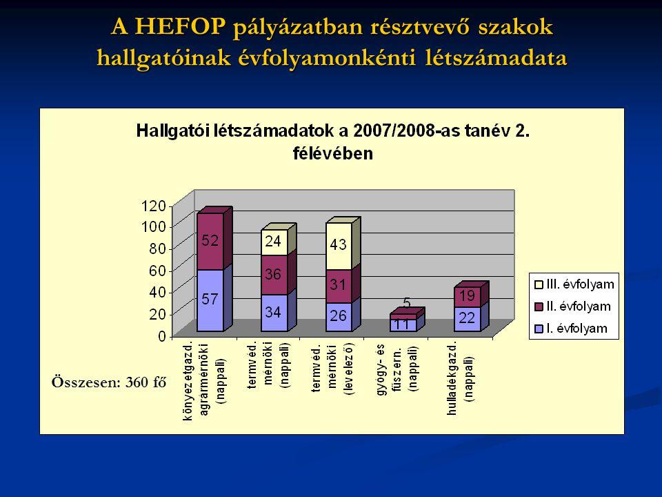A HEFOP pályázatban résztvevő szakok hallgatóinak évfolyamonkénti létszámadata
