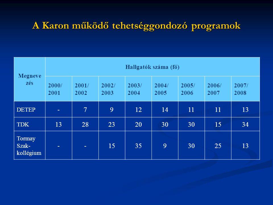 A Karon működő tehetséggondozó programok