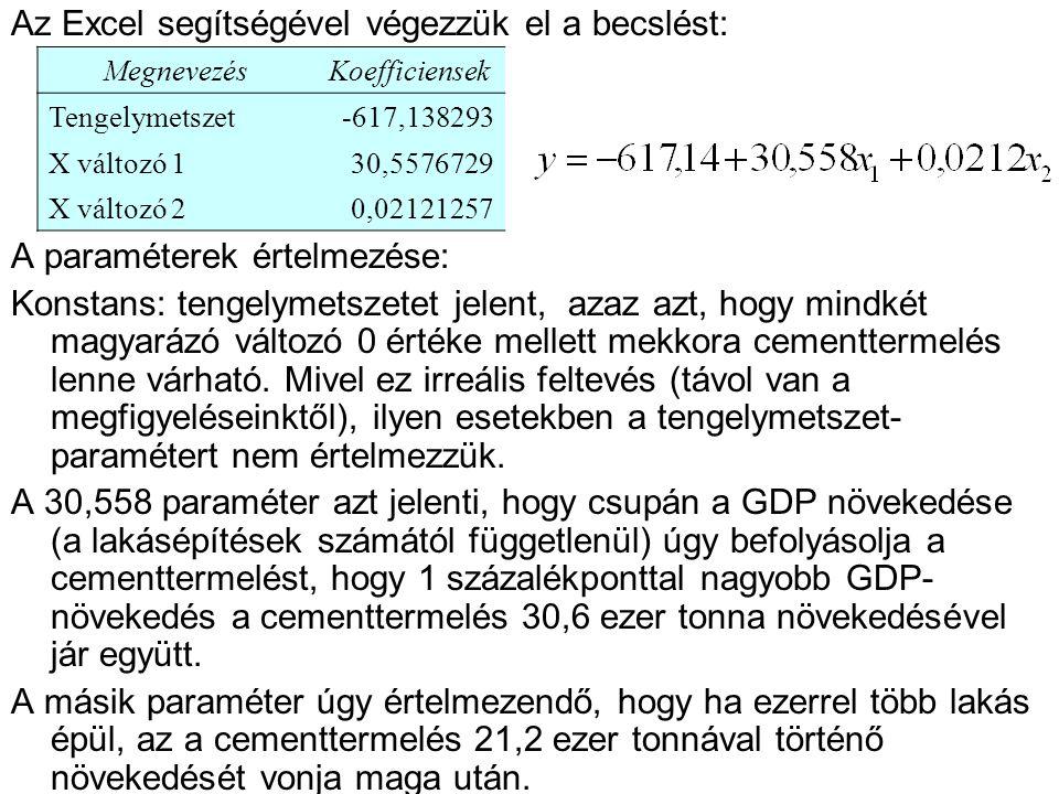 Az Excel segítségével végezzük el a becslést: