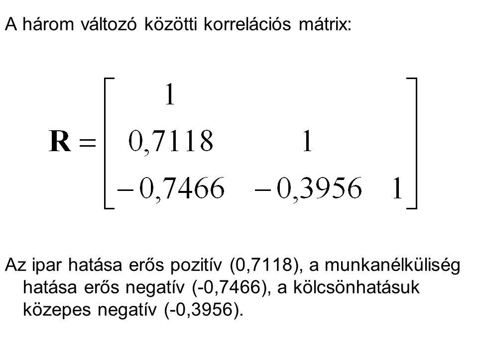 A három változó közötti korrelációs mátrix: