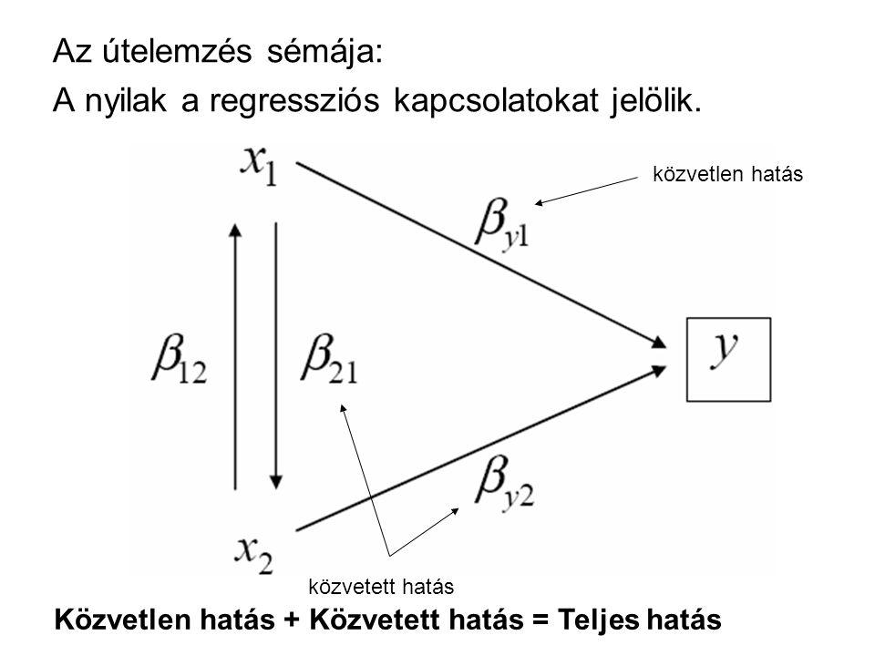 A nyilak a regressziós kapcsolatokat jelölik.