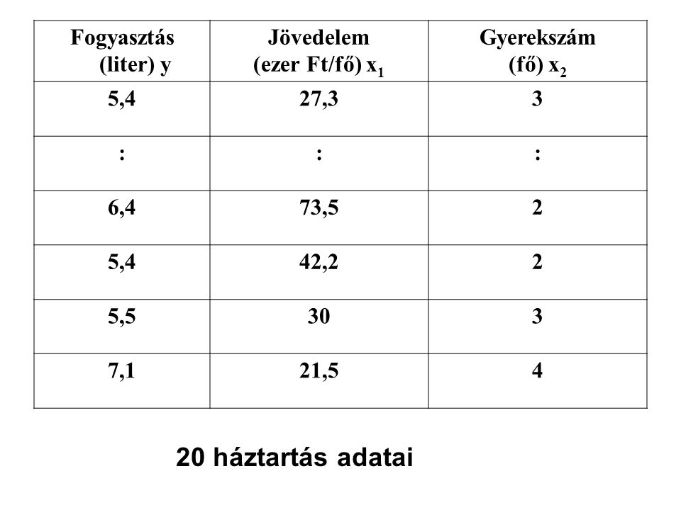 20 háztartás adatai Fogyasztás (liter) y Jövedelem (ezer Ft/fő) x1