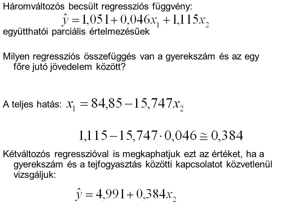 Háromváltozós becsült regressziós függvény: