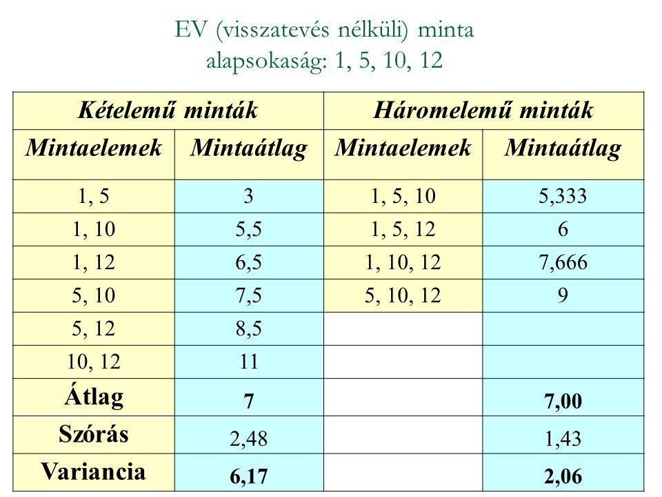 EV (visszatevés nélküli) minta alapsokaság: 1, 5, 10, 12