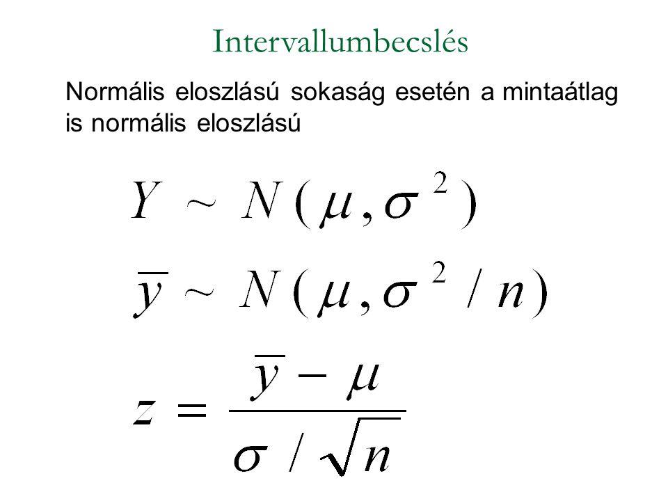 Intervallumbecslés Normális eloszlású sokaság esetén a mintaátlag is normális eloszlású