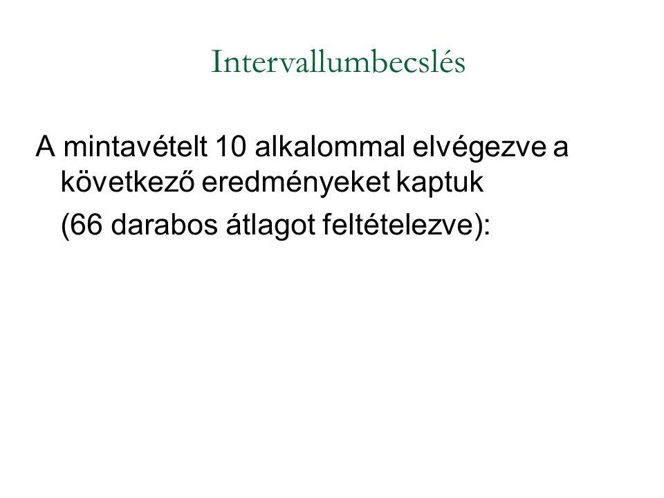 Intervallumbecslés A mintavételt 10 alkalommal elvégezve a következő eredményeket kaptuk.