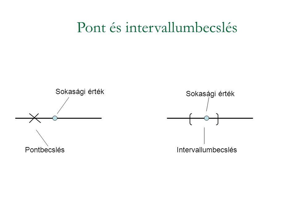 Pont és intervallumbecslés