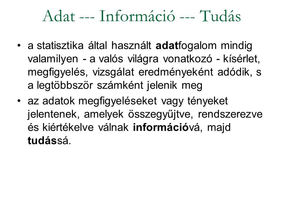 Adat --- Információ --- Tudás