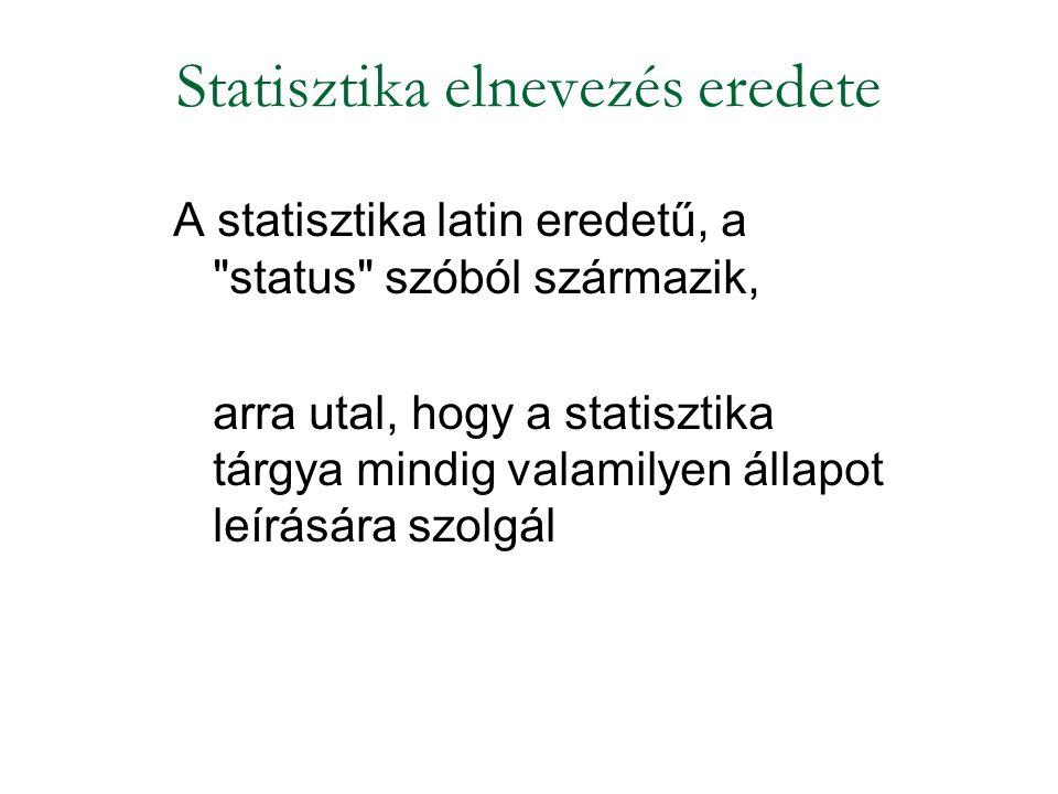 Statisztika elnevezés eredete