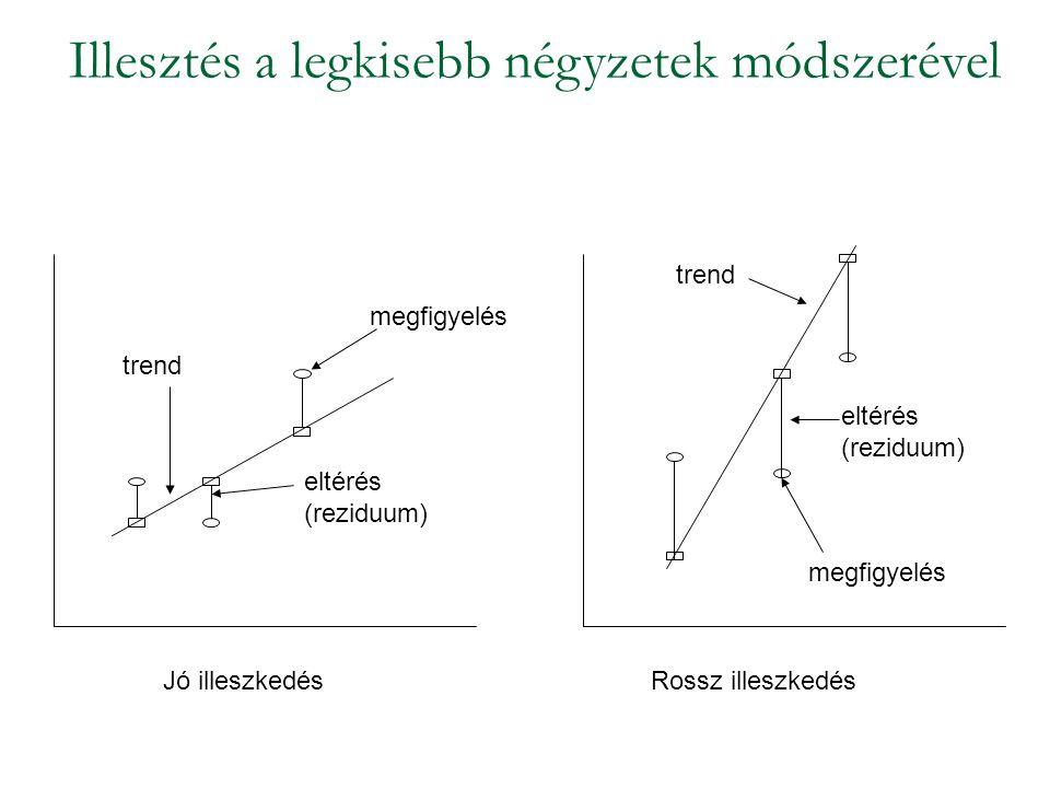 Illesztés a legkisebb négyzetek módszerével