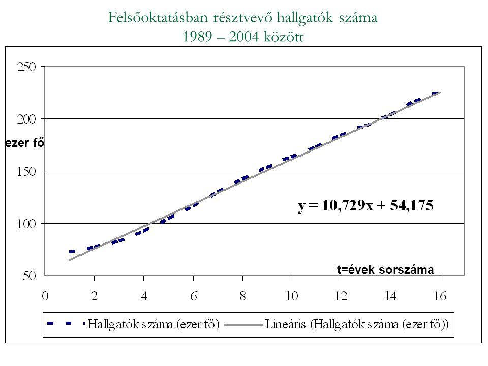 Felsőoktatásban résztvevő hallgatók száma 1989 – 2004 között