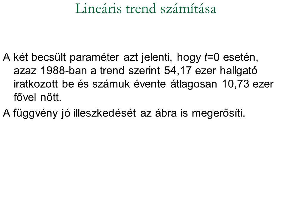 Lineáris trend számítása