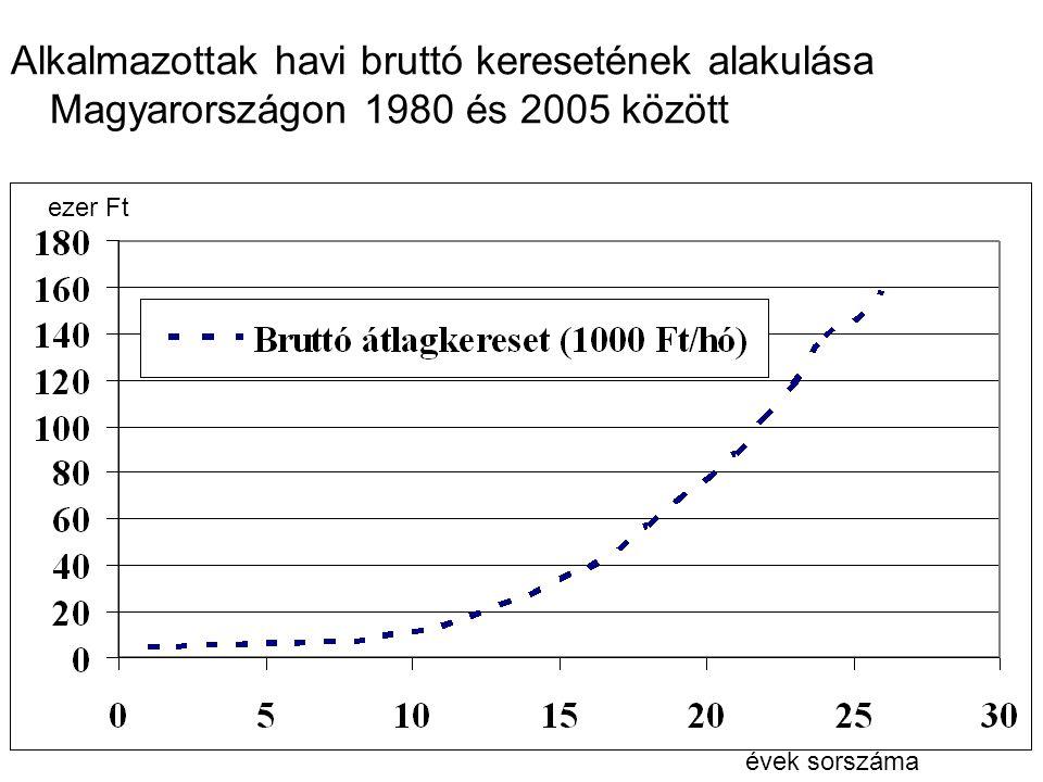 Alkalmazottak havi bruttó keresetének alakulása Magyarországon 1980 és 2005 között