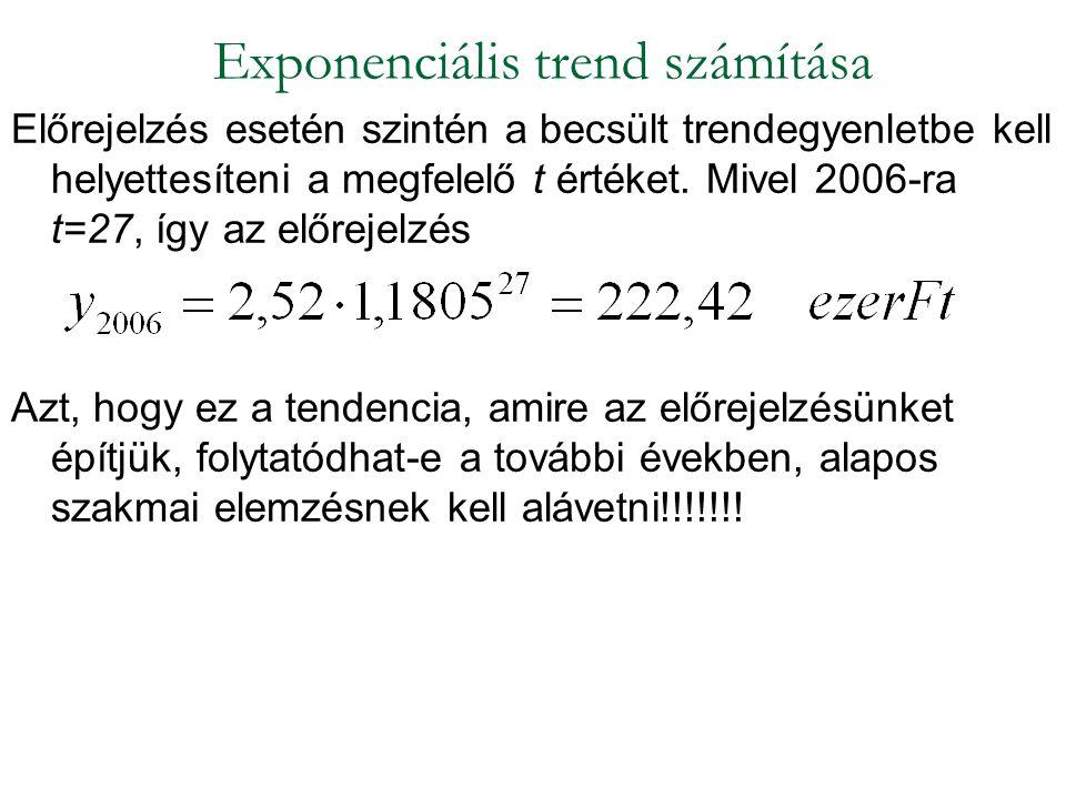 Exponenciális trend számítása