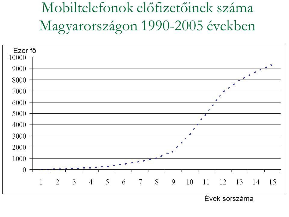 Mobiltelefonok előfizetőinek száma Magyarországon 1990-2005 években