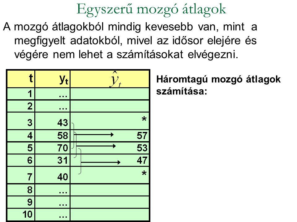 Egyszerű mozgó átlagok