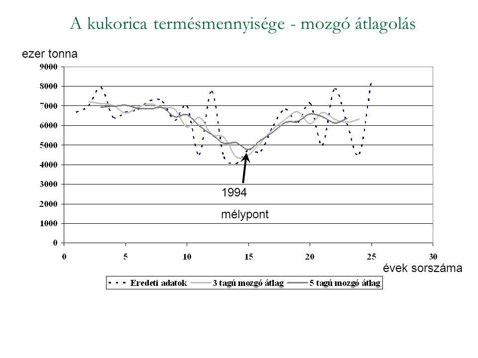 A kukorica termésmennyisége - mozgó átlagolás