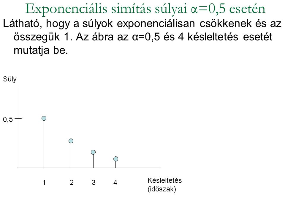 Exponenciális simítás súlyai α=0,5 esetén