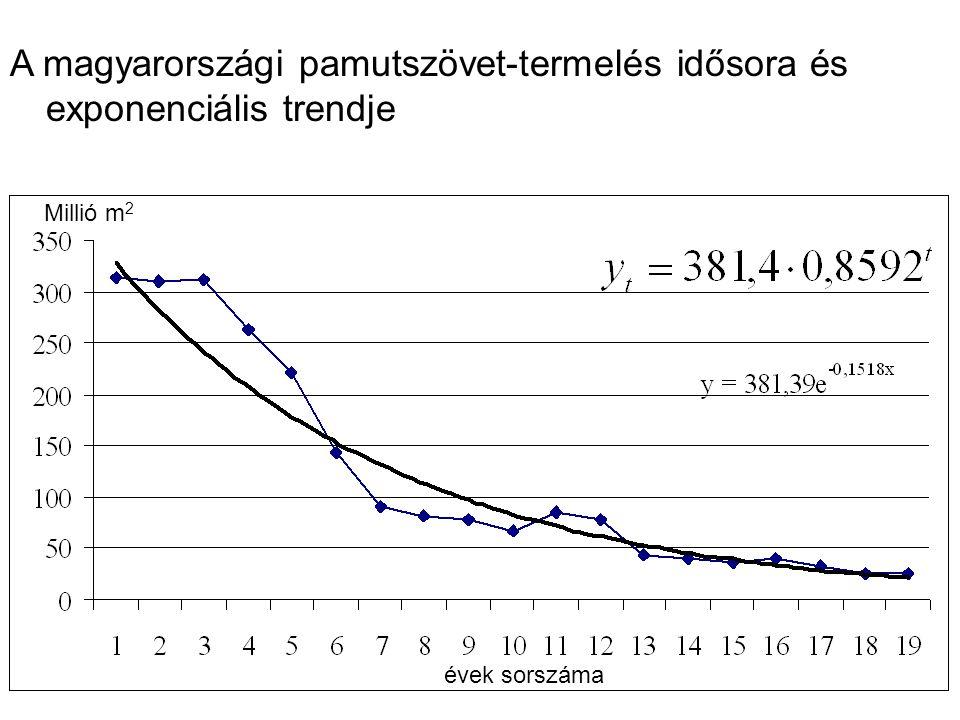 A magyarországi pamutszövet-termelés idősora és exponenciális trendje