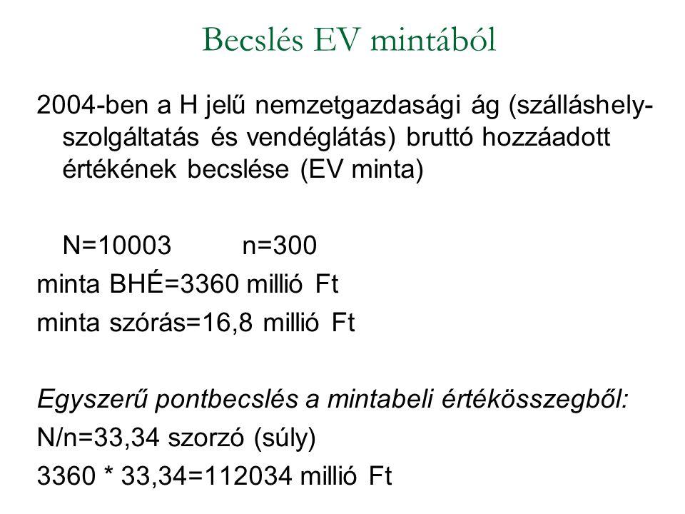 Becslés EV mintából 2004-ben a H jelű nemzetgazdasági ág (szálláshely-szolgáltatás és vendéglátás) bruttó hozzáadott értékének becslése (EV minta)
