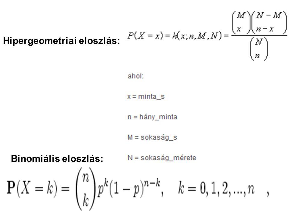 Hipergeometriai eloszlás: