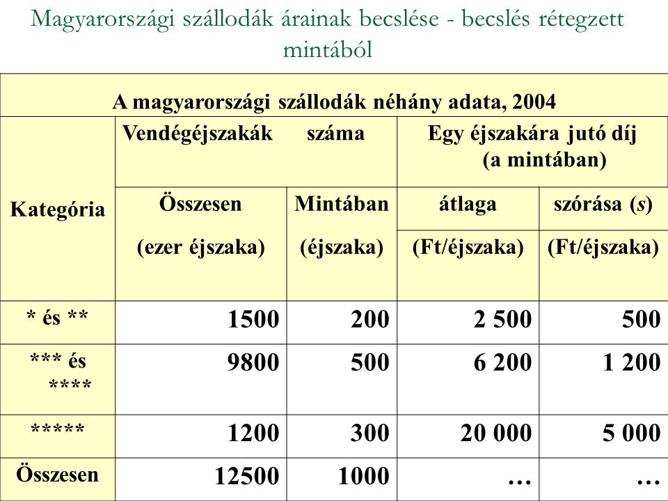 Magyarországi szállodák árainak becslése - becslés rétegzett mintából