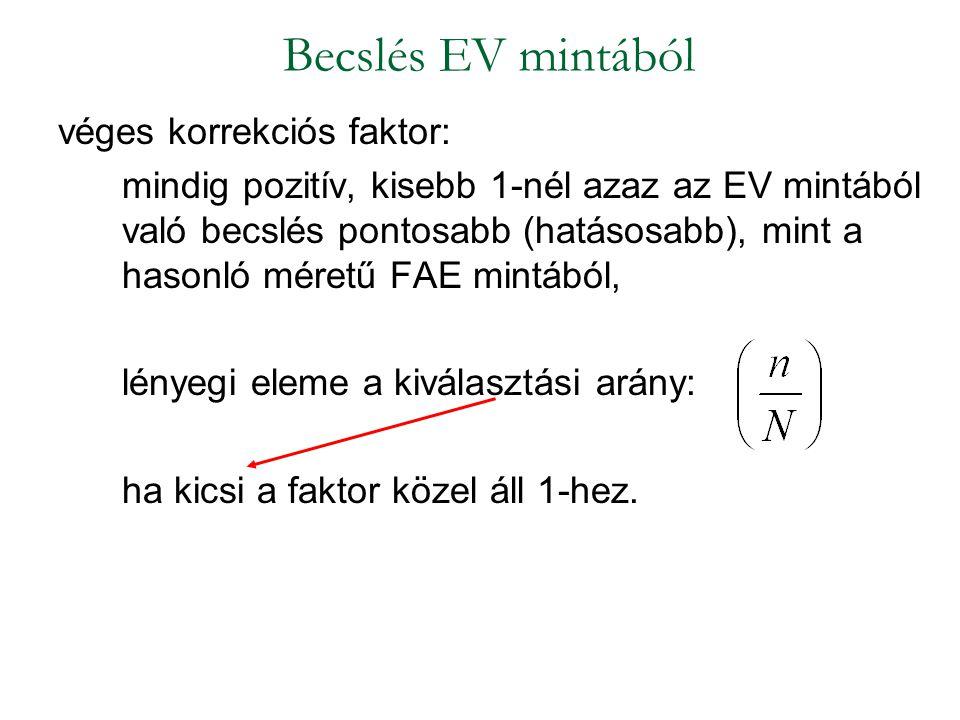 Becslés EV mintából véges korrekciós faktor: