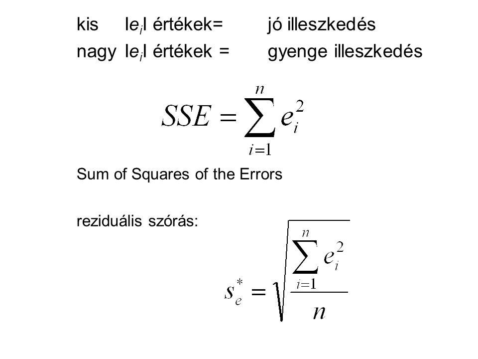 Sum of Squares of the Errors
