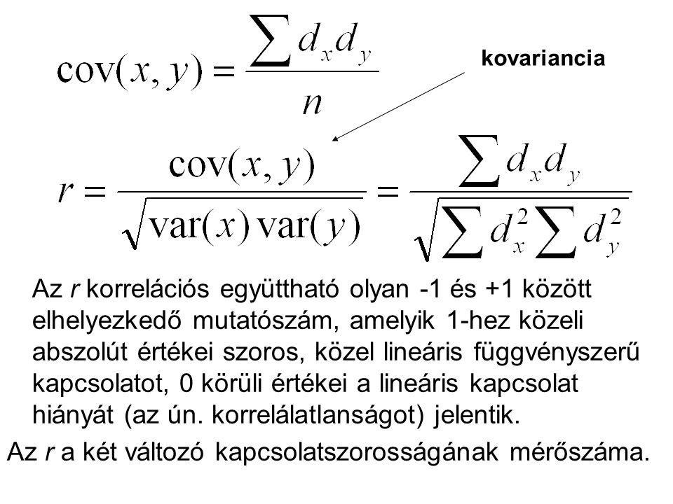 Az r a két változó kapcsolatszorosságának mérőszáma.