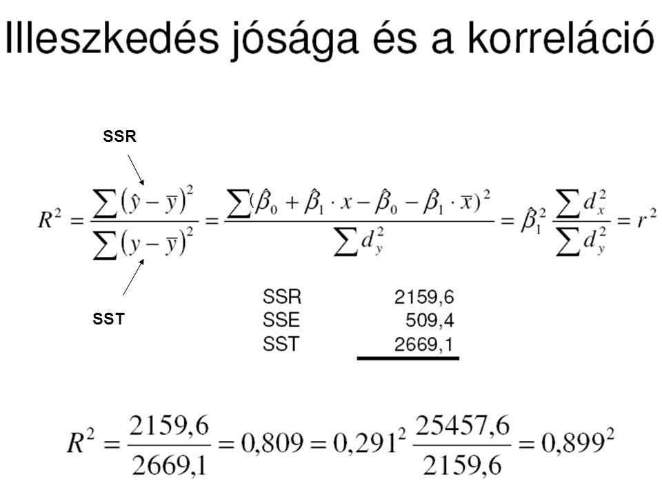 SSR ( SST